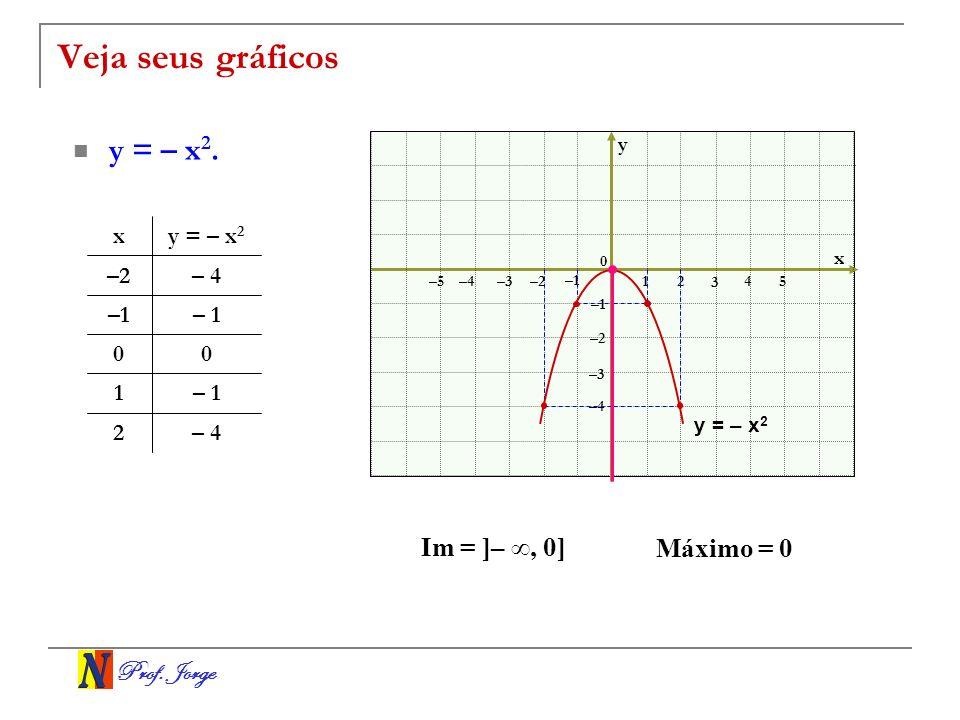 Veja seus gráficos y = – x2. Im = ]– ∞, 0] Máximo = 0 x y = – x2 –2